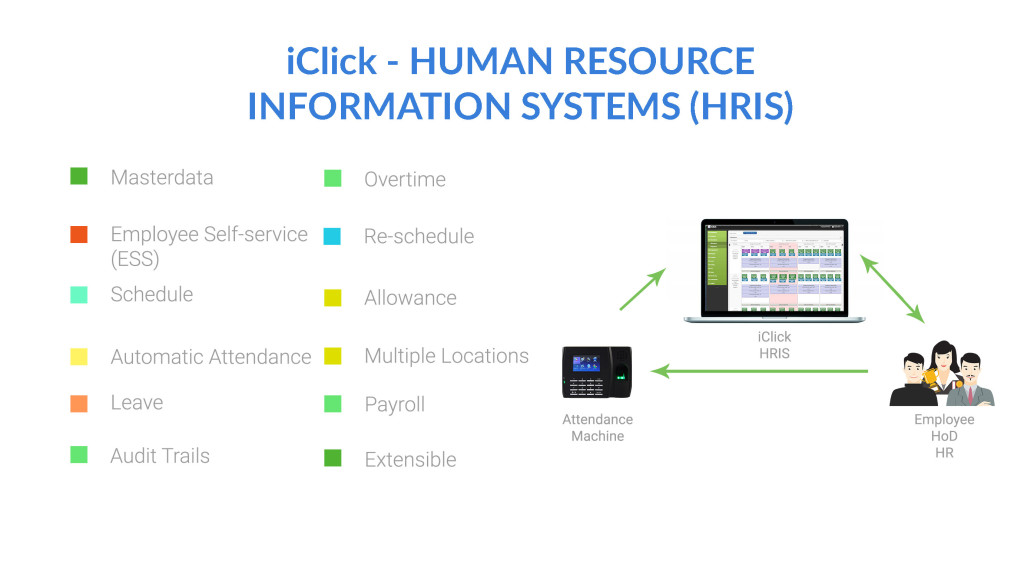 """iClick"" is a robust and compact Human Resource Information Systems (HRIS)"